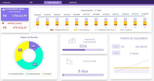 Dashboard viabilidade de empresa