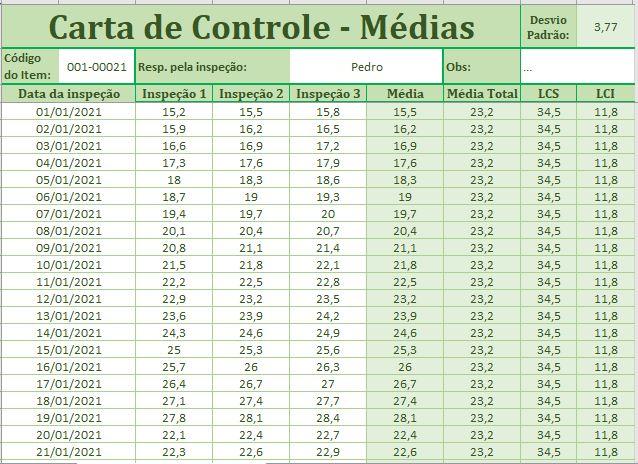 Carta de Controle em Excel
